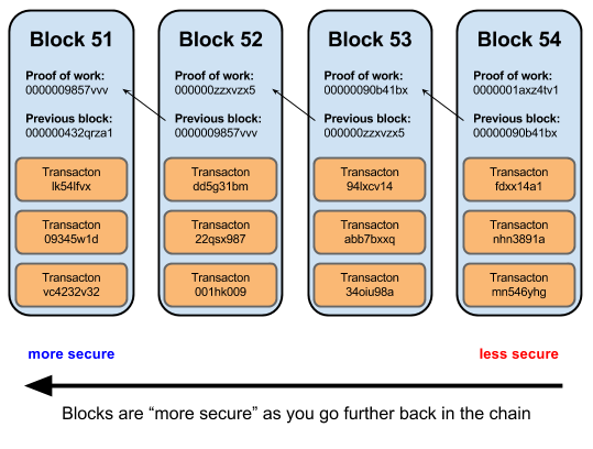 Bitcoin block chain risk