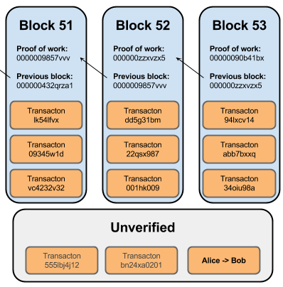Bitcoin Block Chain With Unverified Transactions
